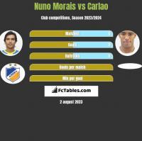 Nuno Morais vs Carlao h2h player stats