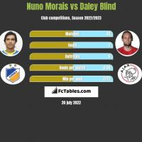 Nuno Morais vs Daley Blind h2h player stats