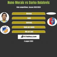 Nuno Morais vs Darko Bulatović h2h player stats