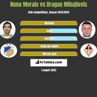 Nuno Morais vs Dragan Mihajlovic h2h player stats