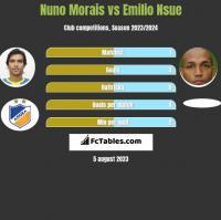 Nuno Morais vs Emilio Nsue h2h player stats