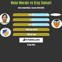 Nuno Morais vs Eray Cumart h2h player stats
