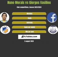 Nuno Morais vs Giorgos Vasiliou h2h player stats