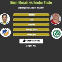 Nuno Morais vs Hector Yuste h2h player stats