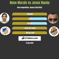 Nuno Morais vs Jesus Rueda h2h player stats