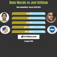 Nuno Morais vs Joel Veltman h2h player stats