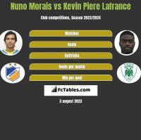 Nuno Morais vs Kevin Piere Lafrance h2h player stats