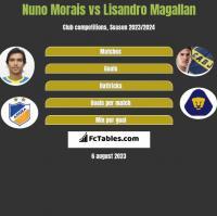 Nuno Morais vs Lisandro Magallan h2h player stats