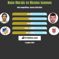 Nuno Morais vs Nicolas Ioannou h2h player stats