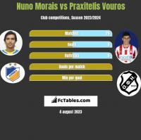 Nuno Morais vs Praxitelis Vouros h2h player stats