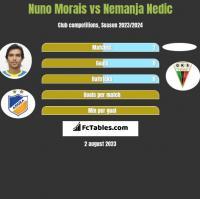 Nuno Morais vs Nemanja Nedic h2h player stats