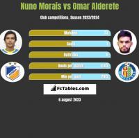 Nuno Morais vs Omar Alderete h2h player stats