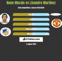 Nuno Morais vs Lisandro Martinez h2h player stats