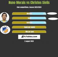 Nuno Morais vs Christos Sielis h2h player stats
