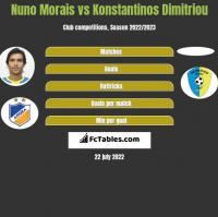 Nuno Morais vs Konstantinos Dimitriou h2h player stats