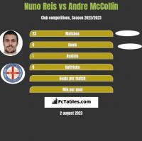 Nuno Reis vs Andre McCollin h2h player stats