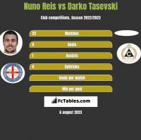 Nuno Reis vs Darko Tasevski h2h player stats