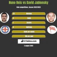 Nuno Reis vs David Jablonsky h2h player stats