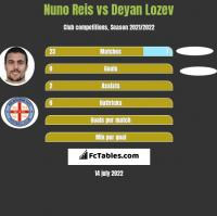 Nuno Reis vs Deyan Lozev h2h player stats