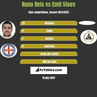 Nuno Reis vs Emil Stoev h2h player stats