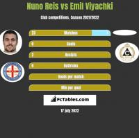 Nuno Reis vs Emil Viyachki h2h player stats