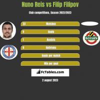 Nuno Reis vs Filip Filipov h2h player stats