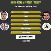 Nuno Reis vs Galin Ivanov h2h player stats