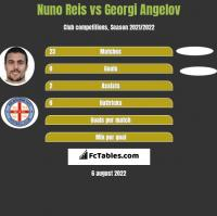 Nuno Reis vs Georgi Angelov h2h player stats