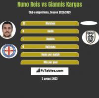 Nuno Reis vs Giannis Kargas h2h player stats