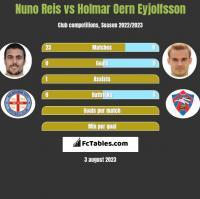 Nuno Reis vs Holmar Oern Eyjolfsson h2h player stats
