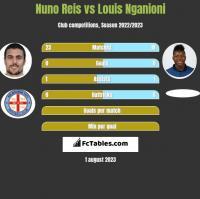 Nuno Reis vs Louis Nganioni h2h player stats