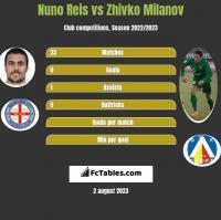 Nuno Reis vs Zhivko Milanov h2h player stats