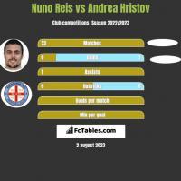 Nuno Reis vs Andrea Hristov h2h player stats