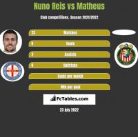Nuno Reis vs Matheus h2h player stats