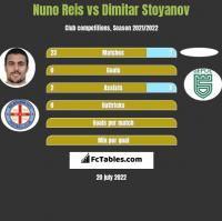 Nuno Reis vs Dimitar Stoyanov h2h player stats
