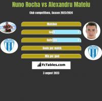 Nuno Rocha vs Alexandru Mateiu h2h player stats