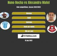Nuno Rocha vs Alexandru Matel h2h player stats