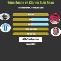 Nuno Rocha vs Ciprian Ioan Deac h2h player stats