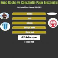 Nuno Rocha vs Constantin Paun-Alexandru h2h player stats