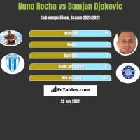 Nuno Rocha vs Damjan Djokovic h2h player stats