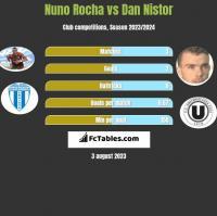Nuno Rocha vs Dan Nistor h2h player stats