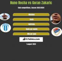 Nuno Rocha vs Goran Zakaric h2h player stats