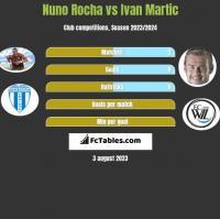 Nuno Rocha vs Ivan Martic h2h player stats