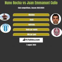 Nuno Rocha vs Juan Emmanuel Culio h2h player stats