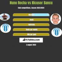 Nuno Rocha vs Nicusor Bancu h2h player stats