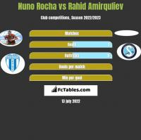 Nuno Rocha vs Rahid Amirquliev h2h player stats