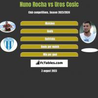 Nuno Rocha vs Uros Cosic h2h player stats
