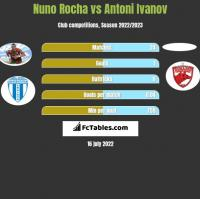 Nuno Rocha vs Antoni Ivanov h2h player stats