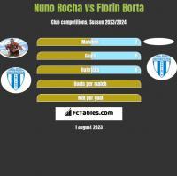 Nuno Rocha vs Florin Borta h2h player stats