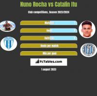 Nuno Rocha vs Catalin Itu h2h player stats